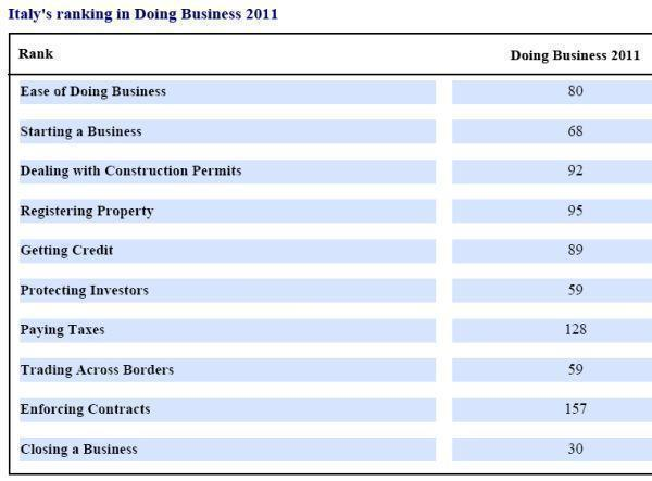 Ranking dell'Italia (Fonte. Doing business 2011)