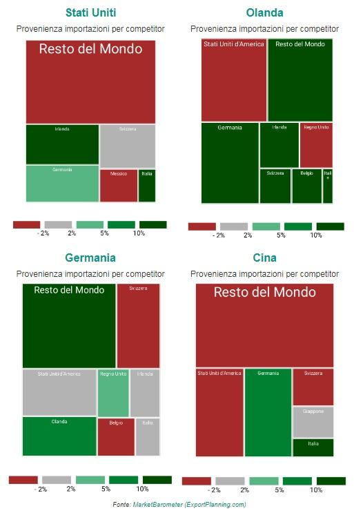 Import Germania. Seppure relativamente meno dinamico d92c64443ea